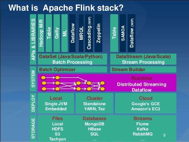 What is Apache Flink stack? Gelly Table ML SAMOA DataSet (Java/Scala/Python) Batch Processing DataStream (Java/Scala) Stre...