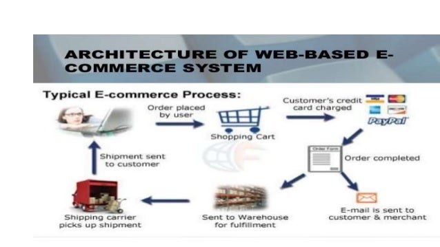 Overview of atg framework for E commerce architecture