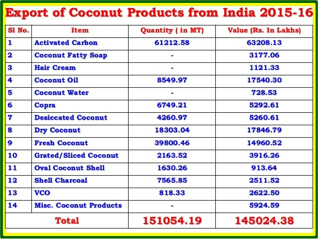 Overview of coconut industry7 2-2017