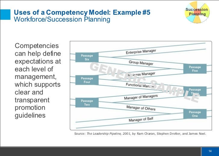 Overview Of Competencies Amp Benefits And Uses Of A