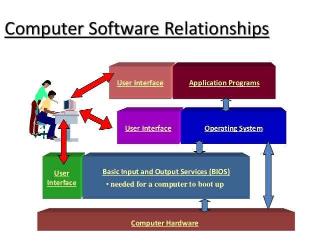 the relationship between operating system and application software