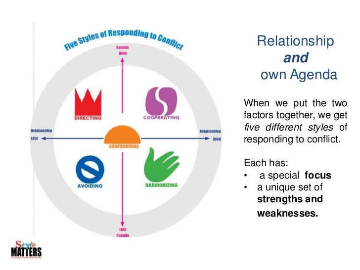Relationship<br />and<br />  own Agenda<br />When we put the two factors together, we get five different styles of respond...