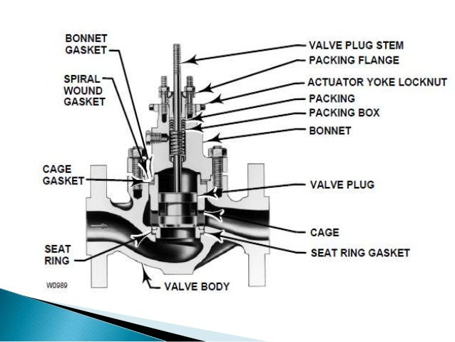 overview of control valvesControl Valve Gasket #1