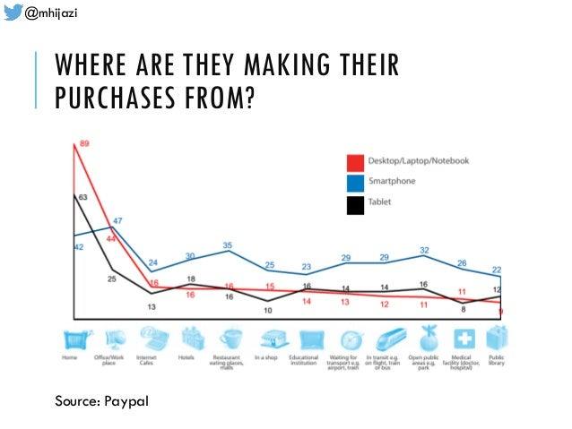 @mhijazi WHERE ARE THEY MAKING THEIR PURCHASES FROM? Source: Paypal