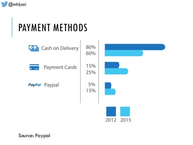 @mhijazi PAYMENT METHODS Source: Paypal