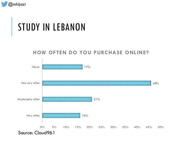 @mhijazi STUDY IN LEBANON 16% 21% 46% 17% 0% 5% 10% 15% 20% 25% 30% 35% 40% 45% 50% Very often Moderately often Not very o...