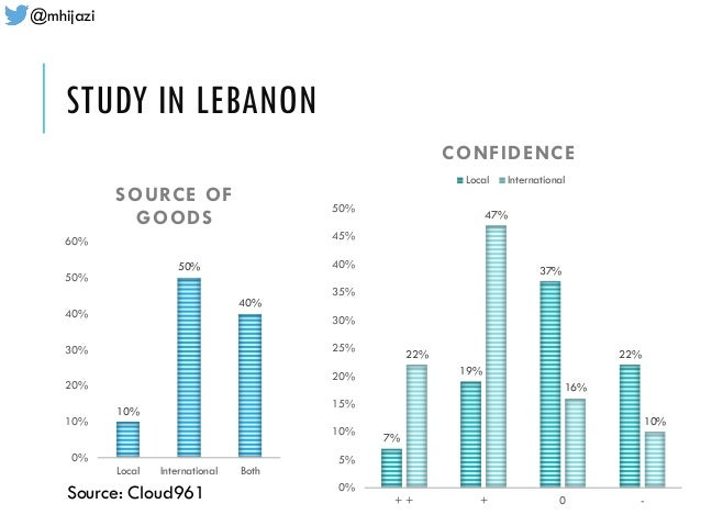 @mhijazi STUDY IN LEBANON 10% 50% 40% 0% 10% 20% 30% 40% 50% 60% Local International Both SOURCE OF GOODS 7% 19% 37% 22%22...