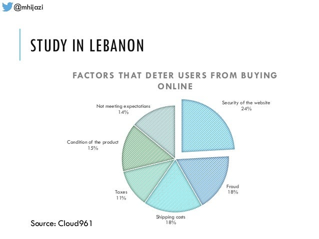 @mhijazi STUDY IN LEBANON Security of the website 24% Fraud 18% Shipping costs 18% Taxes 11% Condition of the product 15% ...