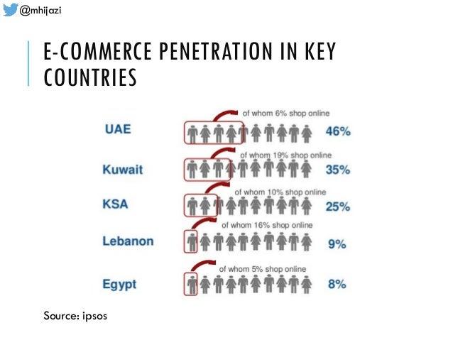 @mhijazi E-COMMERCE PENETRATION IN KEY COUNTRIES Source: ipsos