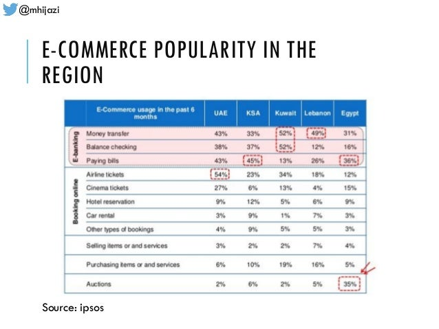 @mhijazi E-COMMERCE POPULARITY IN THE REGION Source: ipsos