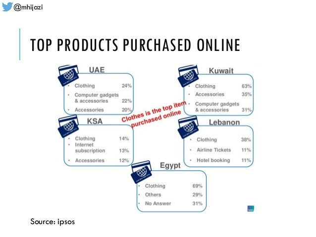 @mhijazi TOP PRODUCTS PURCHASED ONLINE Source: ipsos