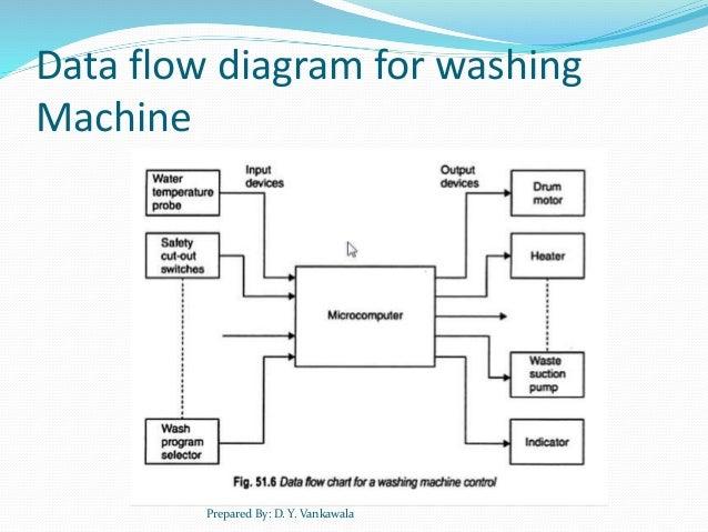 overview of embedded system rh slideshare net Washing Machine Dimensions Washing Machine Schematic