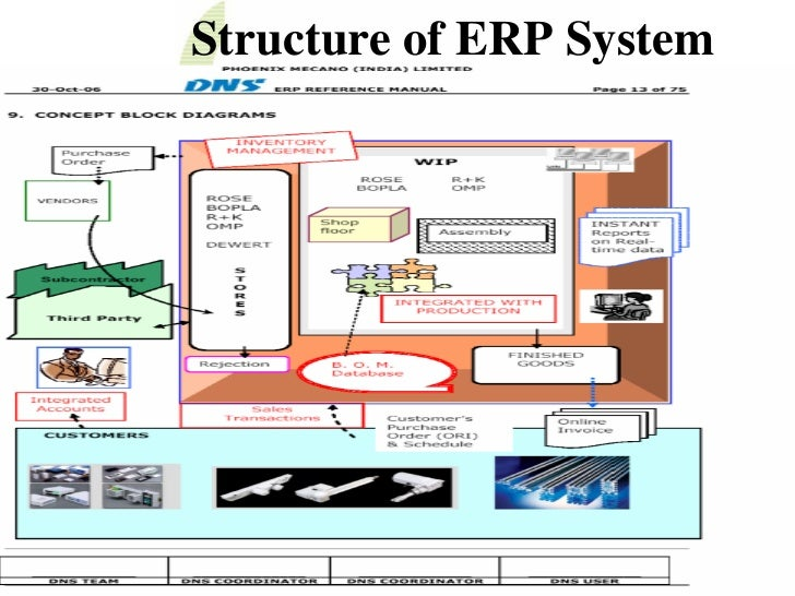 an overview of the erp systems Business case for erp january 2010 2 executive overview software technology typically evolves around current organization structures and legacy business erp software provides tools and a foundation for eventual support of key business processes as shared.