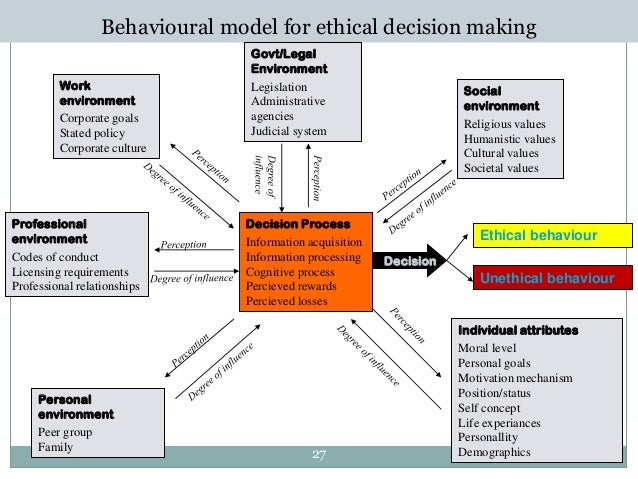 ethical decision making model essay This model asks people to reframe their perspective on ethical decision making, which can be helpful in looking at ethical choices from all angles her model consists of the following questions :nash, l (1981.