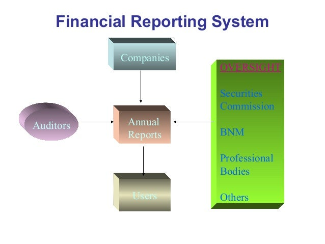 Financial reporting in Mainland China