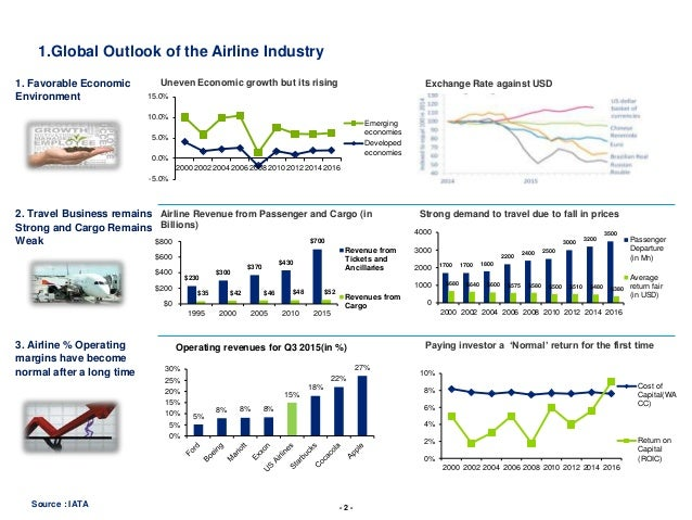 airline industry overview