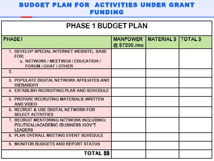 Overview Of Grant Application