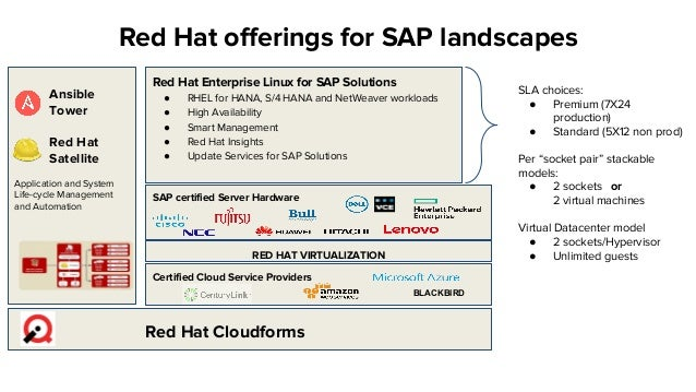 Overview of Red Hat's HA Solutions for SAP
