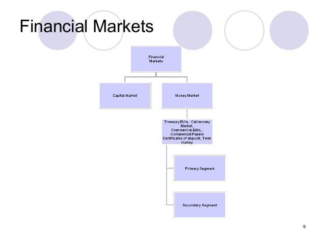 overview of indian financial markets Indian financial system introduction a financial system plays a vital role in the economic growth of a country it intermediates between those who have surplus funds and those who need them it is a complex, well integrated set of sub-systems of financial institutions, markets, instruments and services which facilitates the transfer and allocation of funds efficiently and effectively.