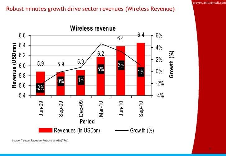 indian telecom industry overview Porter analysis of indian telecom industry - free download as powerpoint presentation (ppt), pdf file (pdf), text file (txt) or view presentation slides online.