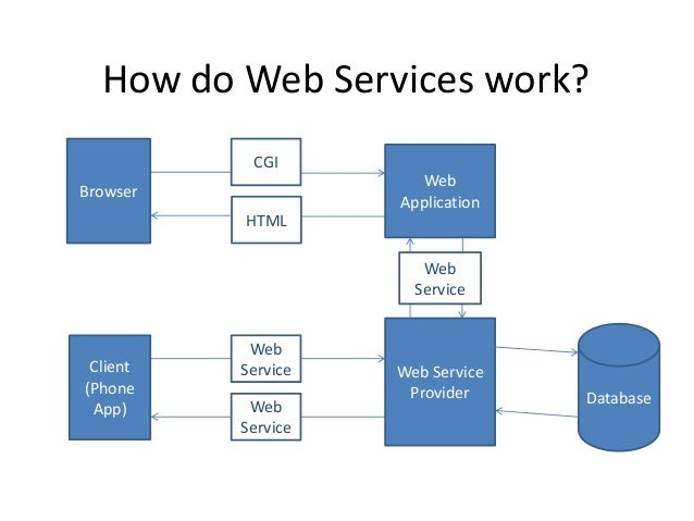how does a web browser work What browser tells you which web browser you're using and why to keep your browser up-to-date.