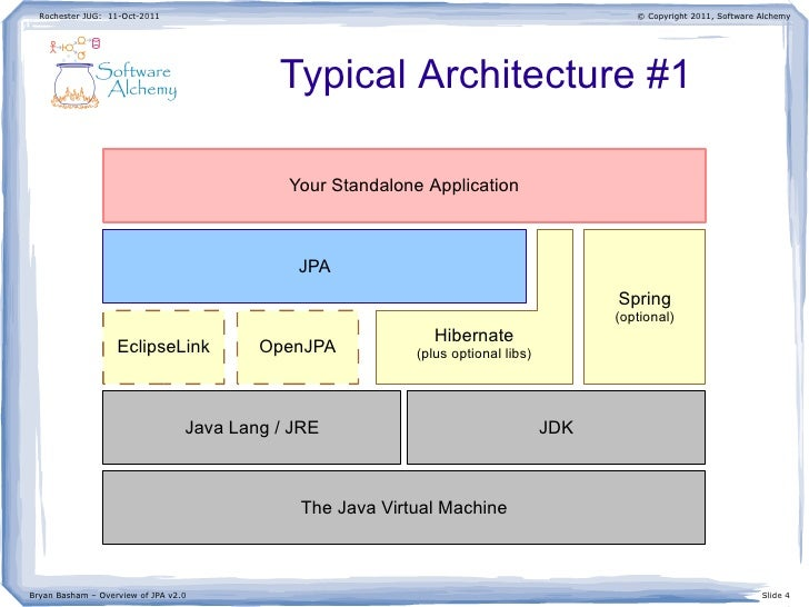 Overview of jpa java persistence api v20 ccuart Images