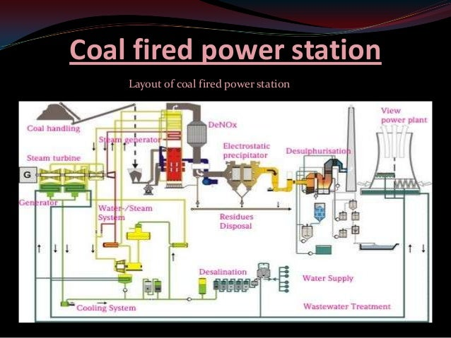 Overview Of Ktps V Station 2250 Mw