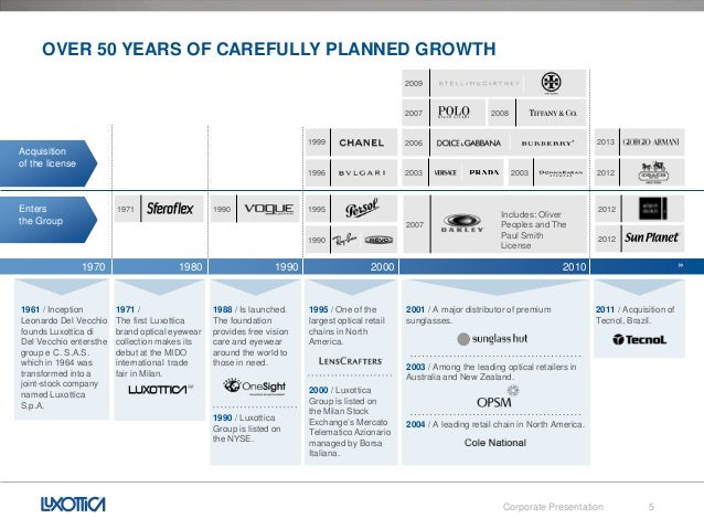 Overview of luxottica