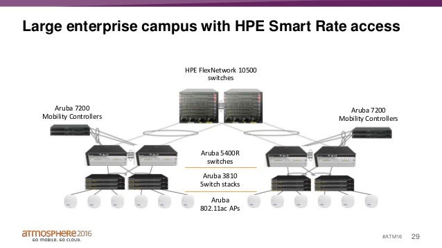Overview of Major Aruba Switching Features incl  Smart Rate