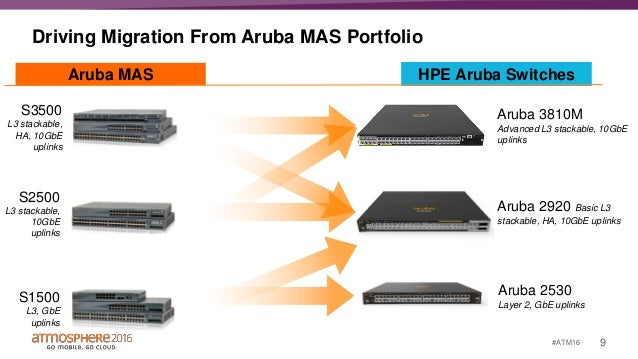 overview of major aruba switching features incl smart rate for multi rh slideshare net HP 4600 HP 3600