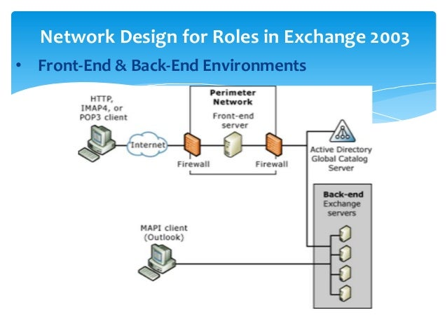 A Brief History of Microsoft Exchange Server