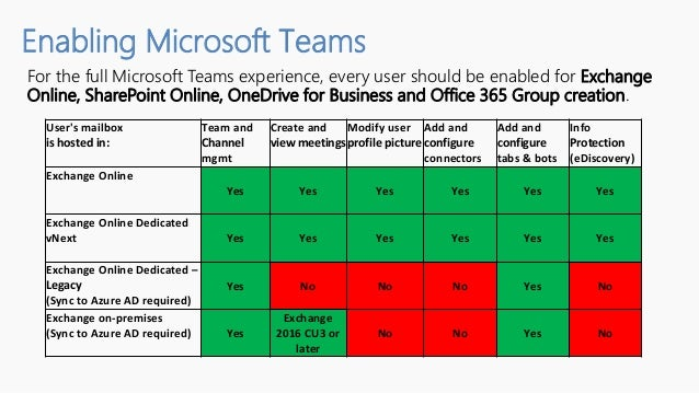 Overview of microsoft teams