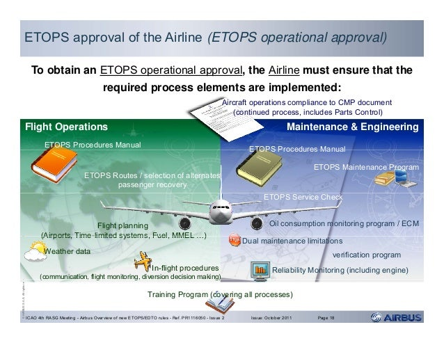 etops authorization Extended twin-engine operations (etops) approval has been granted to the rolls royce trent 1000 engine for the boeing 787, as another milestone to first delivery to all nippon airlines has been passed.