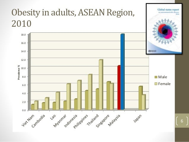 Malaysia 'most obese Asian country'