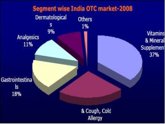 Top 10 global OTC brandsSl. No   Leading brands(Sales      2008      2009         Growth         $Million )Global         ...