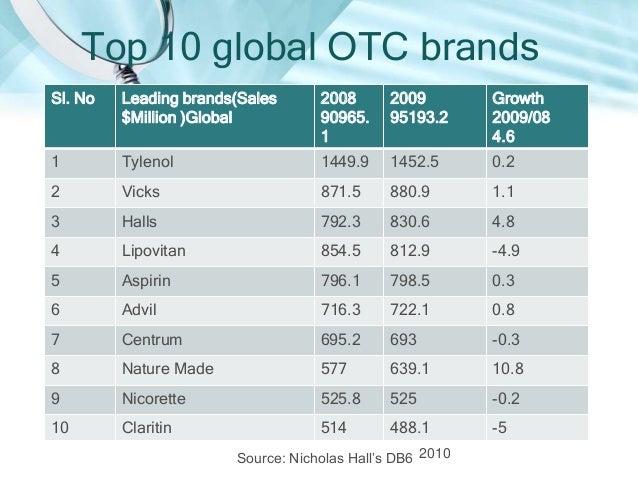 Growth Rates of OTC marketsCOUNTRIES          2009             2010USA                2.60%            3.20%China         ...