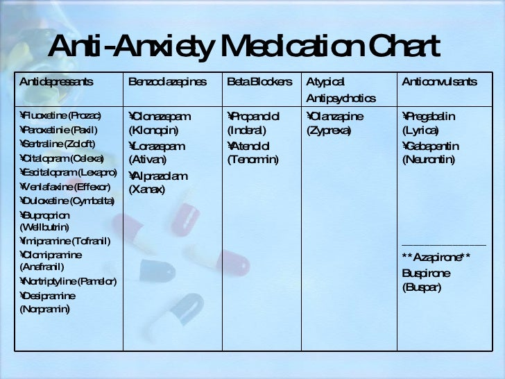 lyrica for anxiety and panic medications