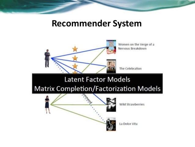 Overview of recommender system Slide 2