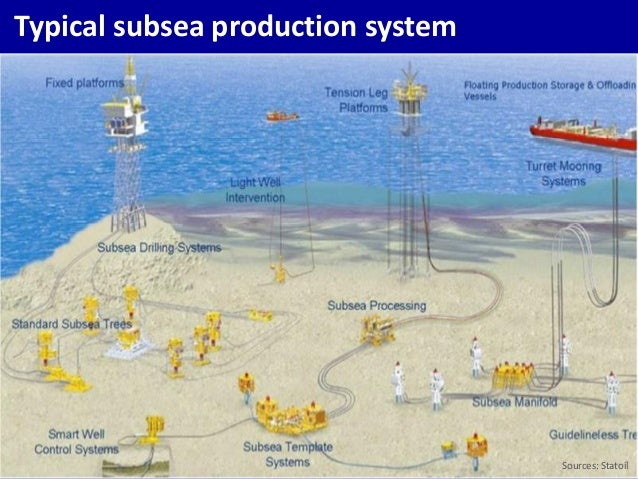 Subsea production processing systems market