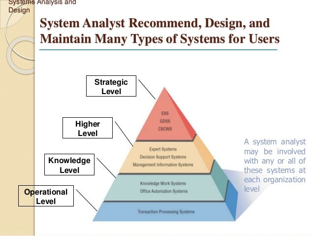 Over View Of System Analysis And Design
