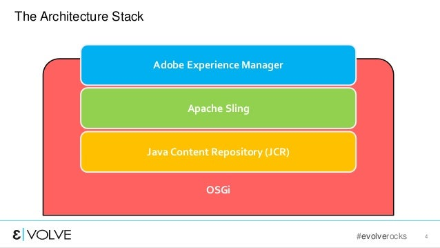 #evolverocks 4 The Architecture Stack Java Content Repository (JCR) Apache Sling Adobe Experience Manager OSGi