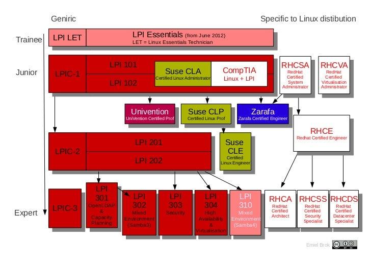 Geniric                                                                                   Specific to Linux distibution   ...