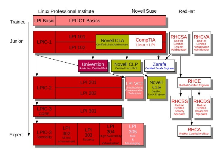 Linux Professional Institute                                               Novell Suse                            RedHat  ...
