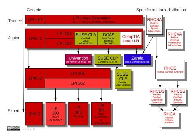 Generic                                                                                        Specific to Linux distibuti...
