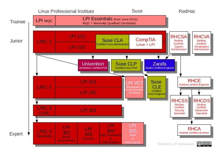 Linux Professional Institute                                               Suse                                 RedHat    ...