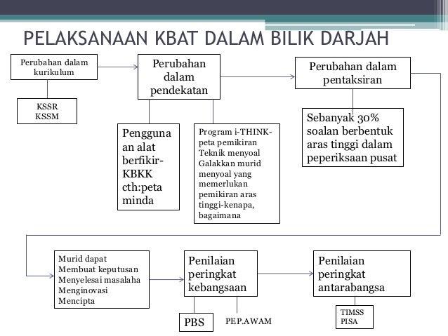 Overview Program I Think Dalam Kbat