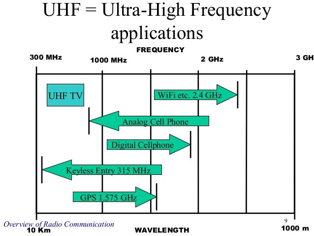 the radio communication Telecommunication is the long distance transmission of voice or data signals but does not imply a specific technology, it could be using radio, copper wires, fiber optic cables, satellites radio is the wireless transmission through space of elect.