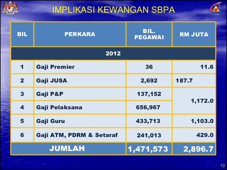 Overview Sbpa