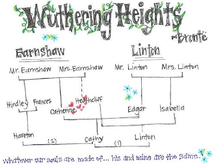 motifs in wuthering heights