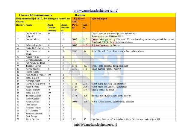 www.amelanderhistorie.nl/ Overzicht huisnummers  Ballum  Huisnummerlijst 1810, belasting op ramen en Kadaster deuren 1832 ...